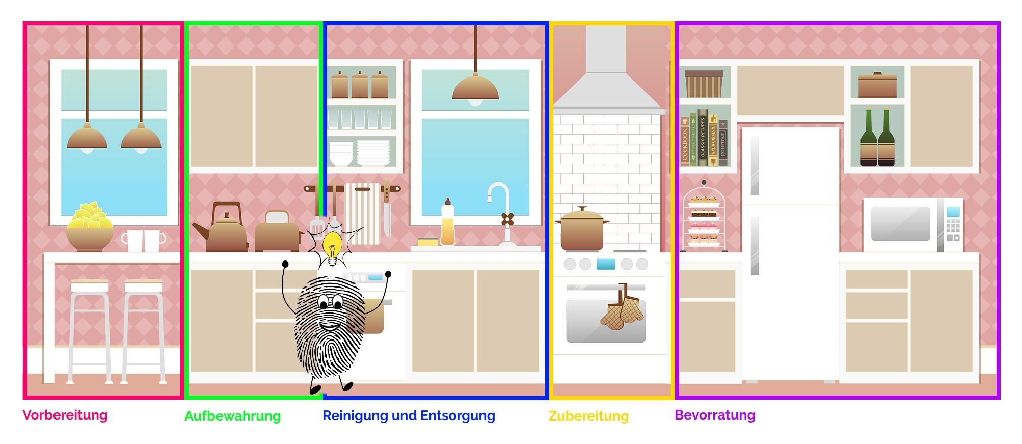 Die fünf Küchenzonen in einer modernen Küche