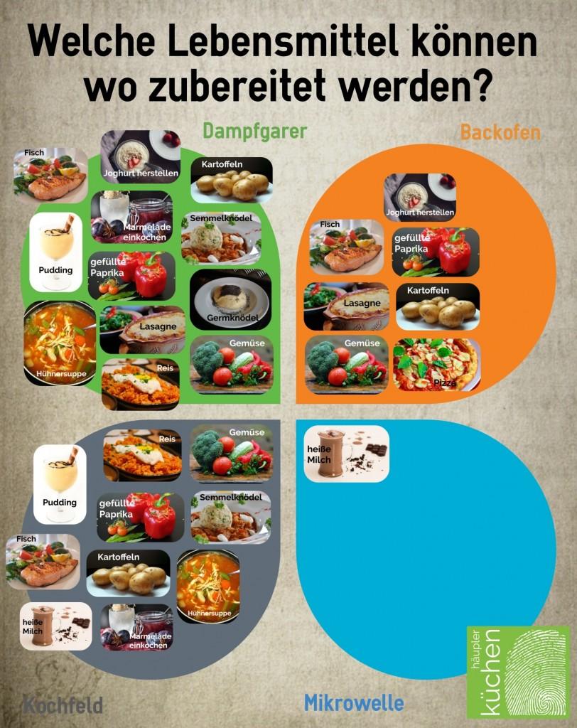 Welche Lebensmittel können im Dampfgarer zubereitet werden?